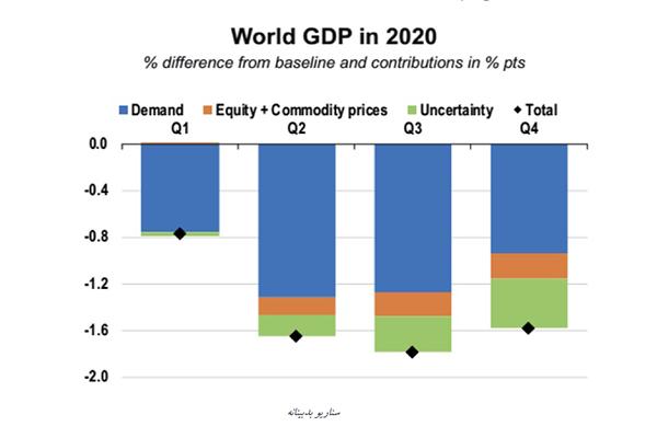 اقتصاد در زمان کووید ۱۹