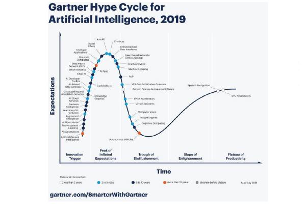 روند رو به رشد هوش مصنوعي در گارتنر 2019