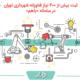 فراخوان ثبت نیازهای فناورانه و نوآورانه شهرداری تهران