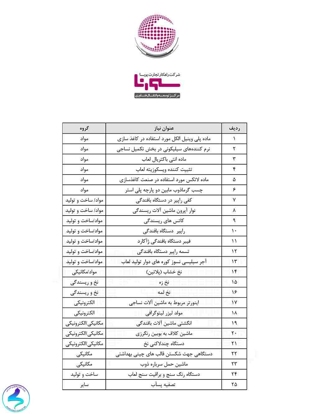 شناسایی و رفع نیازهای اولویتدار درصنایع استان یزد