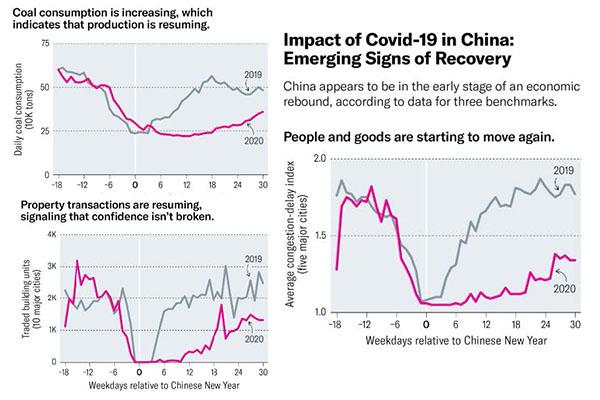 تجربه شرکتهای چینی در مقابل ویروس کرونا