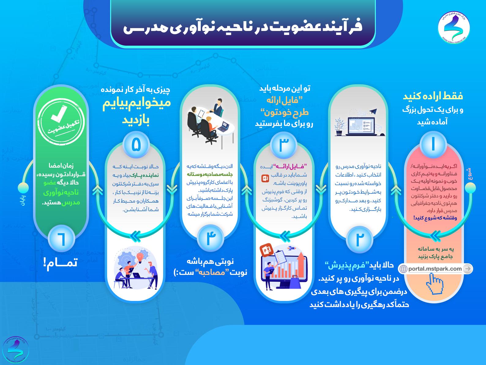 اینفوگرافی فرآیند عضویت در ناحیه نوآوری مدرس