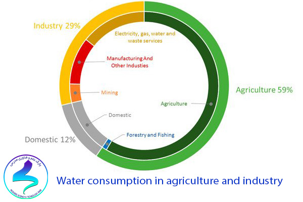 Water consumption in agriculture and industry